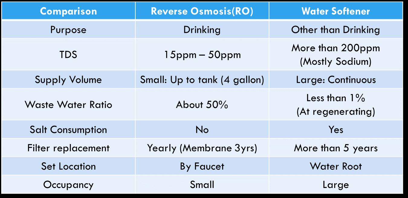 Water Softener vs RO Chart