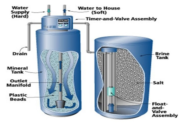 Water Softener Structure Image