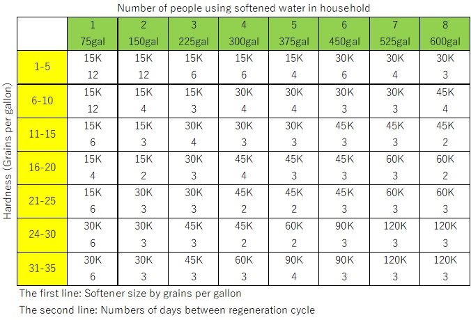 Water Softener Right Size Chart